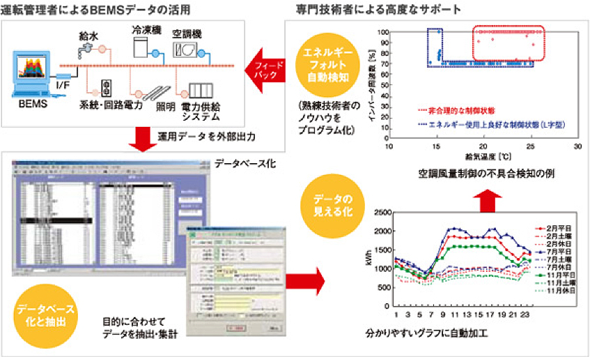 BEMS (Building Energy Management System) | チャレンジ・ゼロ